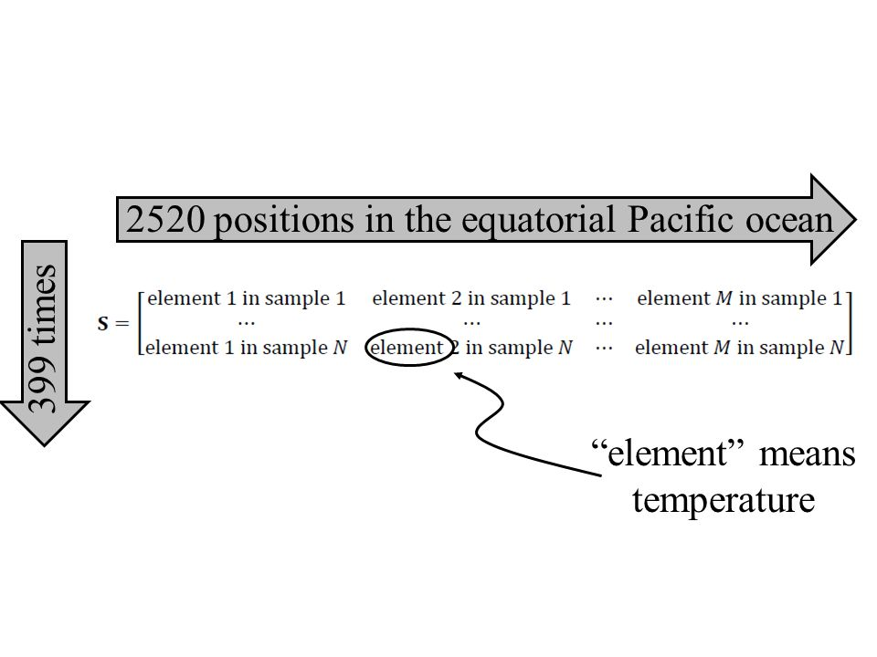 2520 positions in the equatorial Pacific ocean 399 times element means temperature