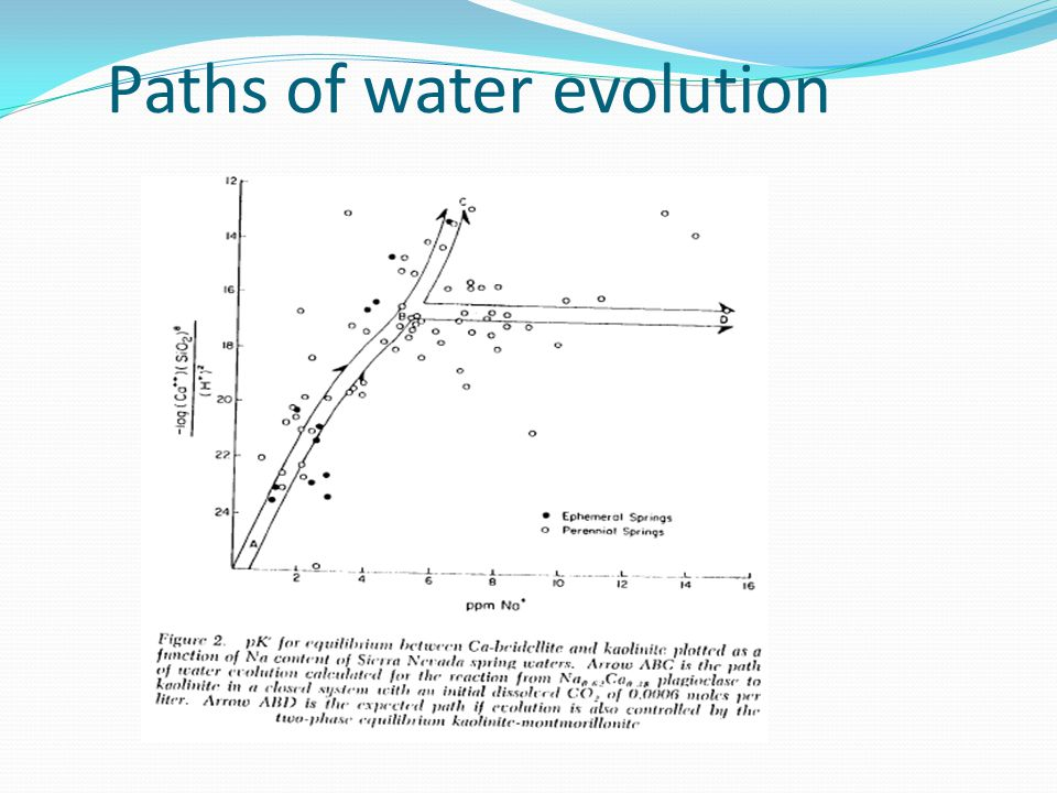 Paths of water evolution