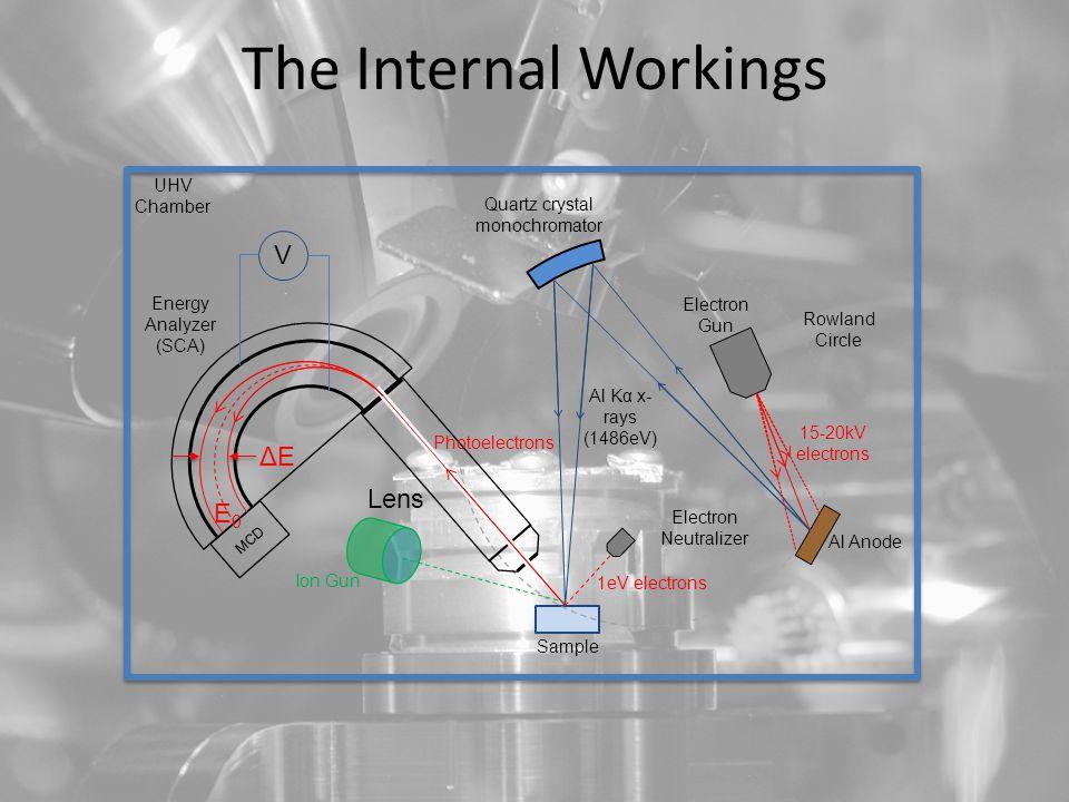 The Internal Workings MCD Quartz crystal monochromator Al Anode Electron Gun Rowland Circle Al Kα x- rays (1486eV) Lens Energy Analyzer (SCA) Photoelectrons Sample 15-20kV electrons Electron Neutralizer 1eV electrons Ion Gun V E0E0 UHV Chamber ΔEΔE