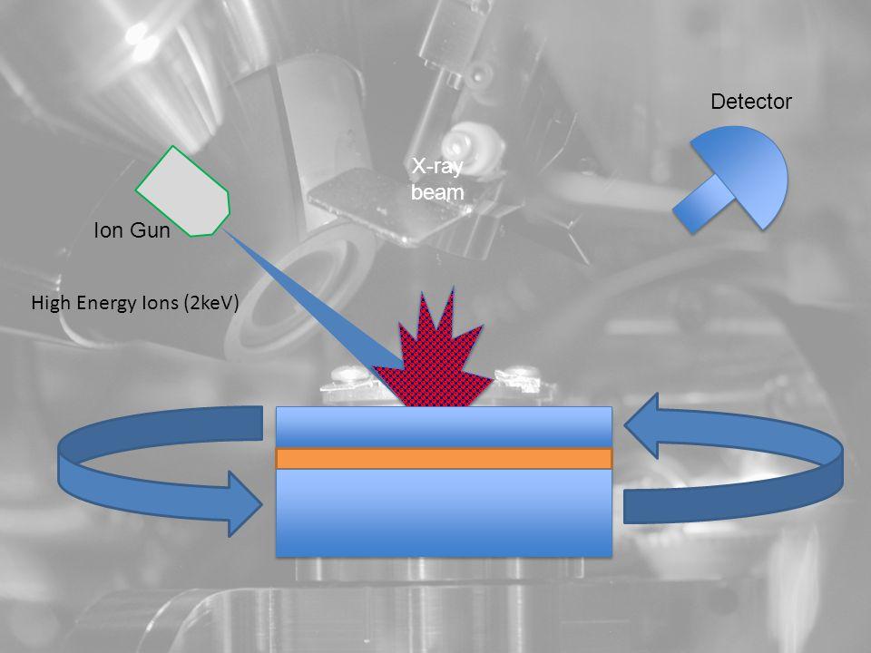 X-ray beam Ion Gun Detector High Energy Ions (2keV)