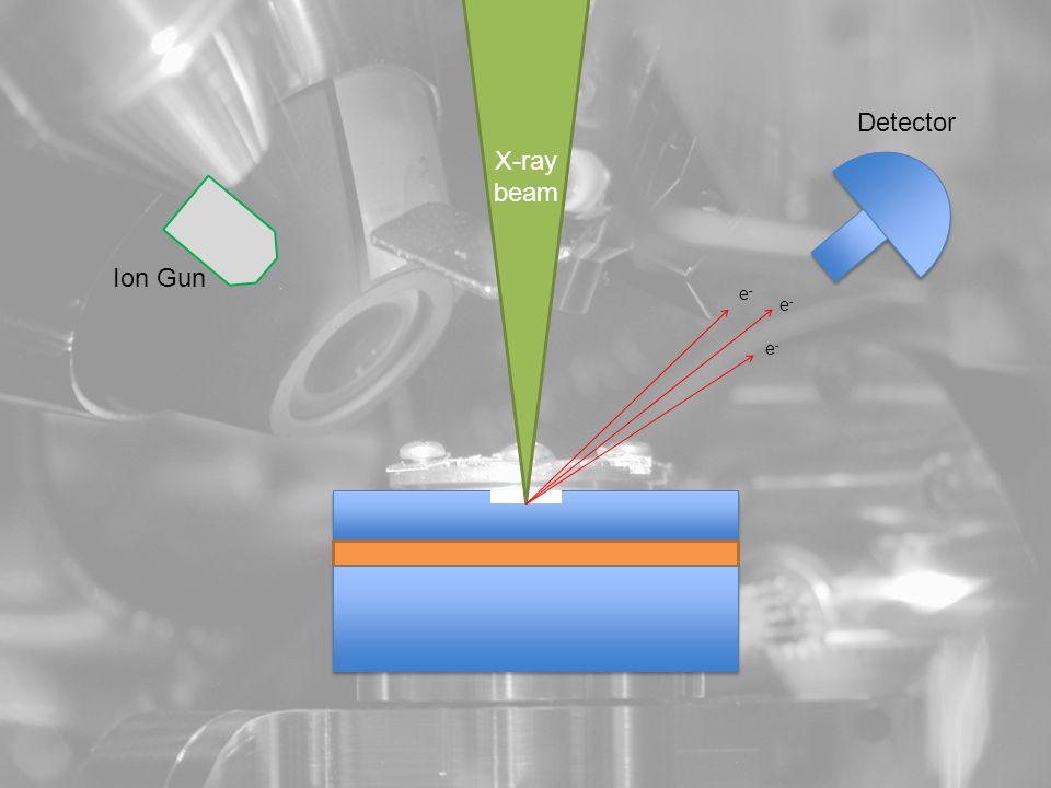 X-ray beam Ion Gun e-e- e-e- e-e- Detector