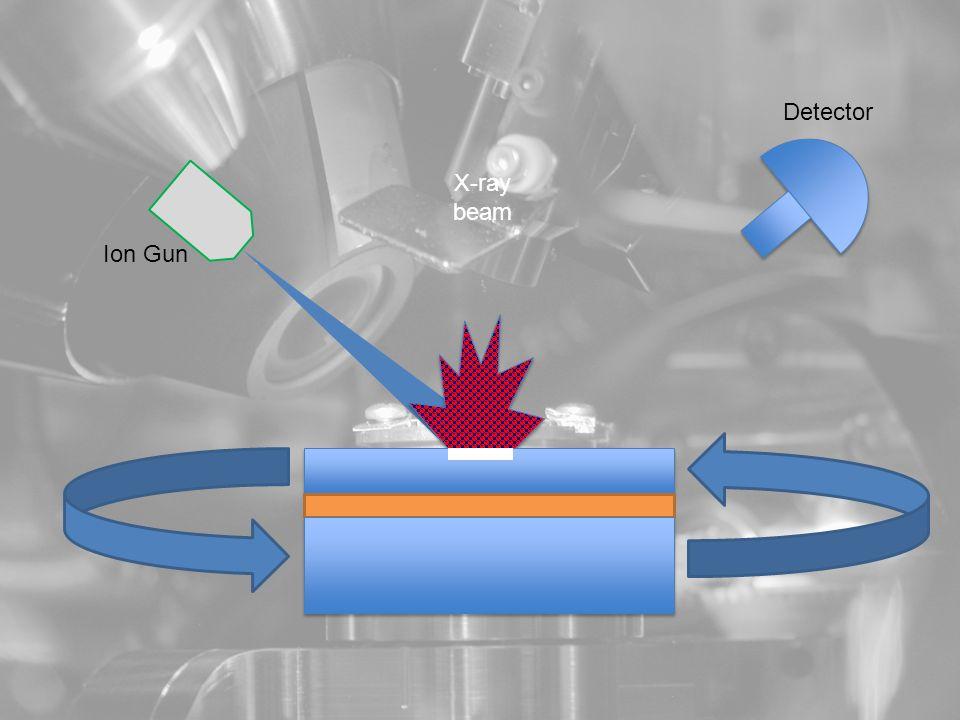 X-ray beam Ion Gun Detector