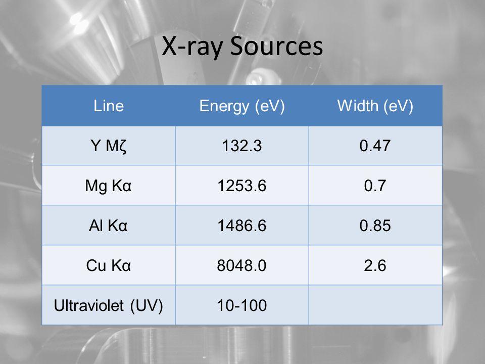 X-ray Sources LineEnergy (eV)Width (eV) Y Mζ132.30.47 Mg Kα1253.60.7 Al Kα1486.60.85 Cu Kα8048.02.6 Ultraviolet (UV)10-100