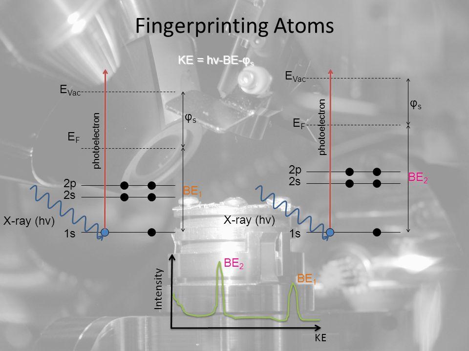 EFEF E Vac 1s 2s 2p φsφs BE 2 Fingerprinting Atoms X-ray (hν) KE = hν-BE-φ s EFEF E Vac 1s 2s 2p φsφs BE 1 photoelectron KE Intensity photoelectron X-ray (hν) BE 1 BE 2