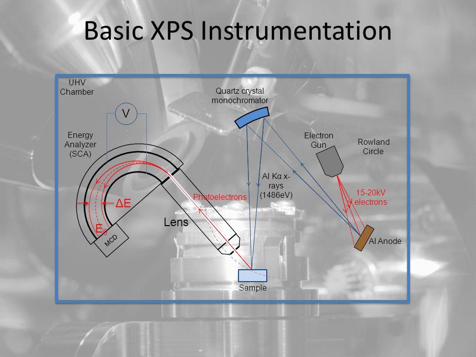 Basic XPS Instrumentation MCD Quartz crystal monochromator Al Anode Electron Gun Rowland Circle Al Kα x- rays (1486eV) Lens Energy Analyzer (SCA) Photoelectrons Sample 15-20kV electrons V E0E0 UHV Chamber ΔEΔE