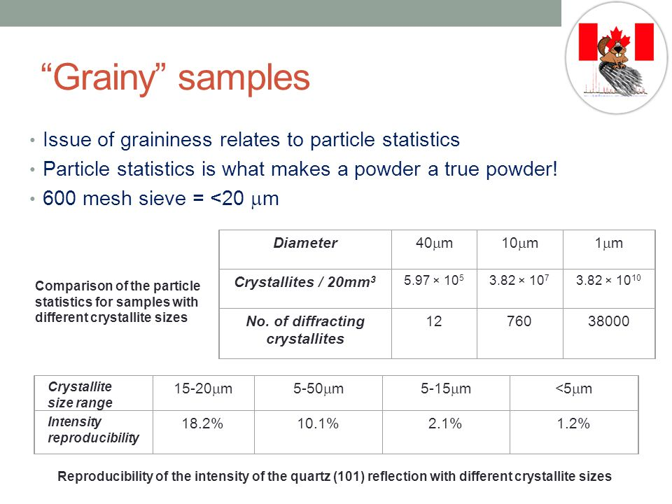 Grainy samples Issue of graininess relates to particle statistics Particle statistics is what makes a powder a true powder.