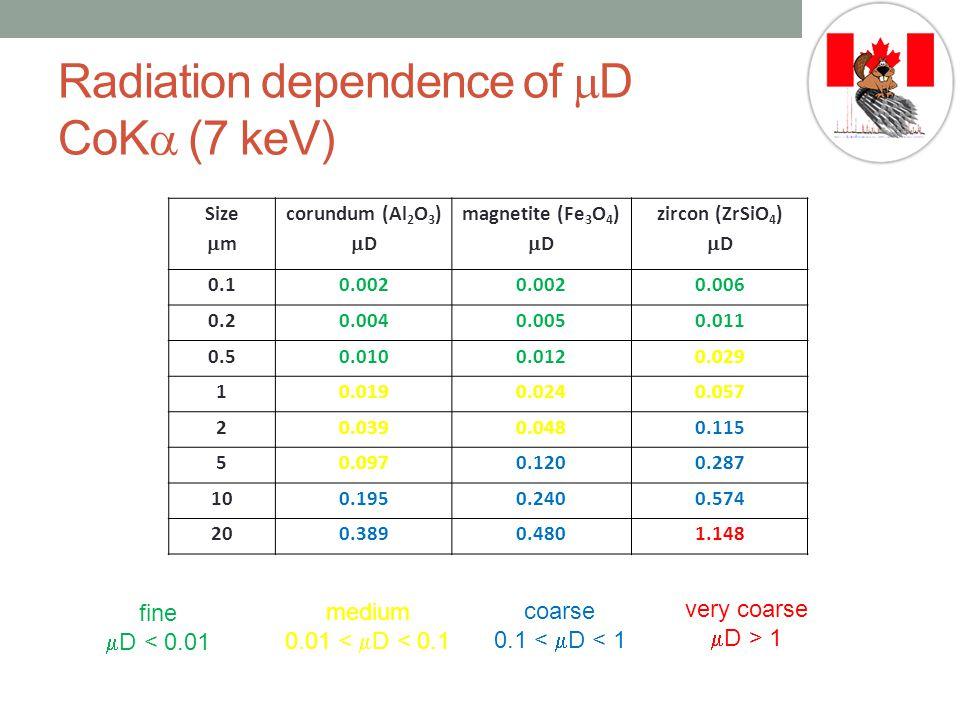 Radiation dependence of  D CoK  (7 keV) Size  m corundum (Al 2 O 3 )  D magnetite (Fe 3 O 4 )  D zircon (ZrSiO 4 )  D 0.10.002 0.006 0.20.0040.0050.011 0.50.0100.0120.029 10.0190.0240.057 20.0390.0480.115 50.0970.1200.287 100.1950.2400.574 200.3890.4801.148 very coarse  D > 1 coarse 0.1 <  D < 1 medium 0.01 <  D < 0.1 fine  D < 0.01