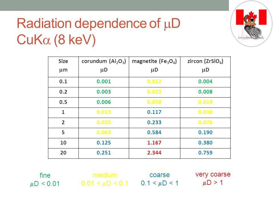 Radiation dependence of  D CuK  (8 keV) Size  m corundum (Al 2 O 3 )  D magnetite (Fe 3 O 4 )  D zircon (ZrSiO 4 )  D 0.10.0010.0120.004 0.20.0030.0230.008 0.50.0060.0580.019 10.0130.1170.038 20.0250.2330.076 50.0630.5840.190 100.1251.1670.380 200.2512.3440.759 very coarse  D > 1 coarse 0.1 <  D < 1 medium 0.01 <  D < 0.1 fine  D < 0.01