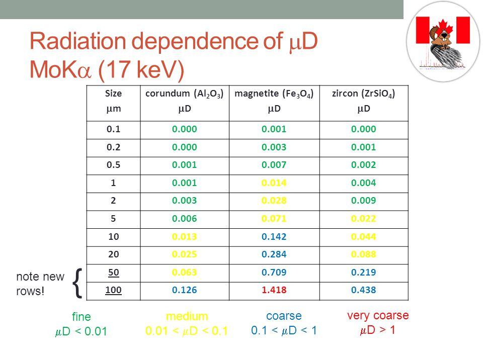 Radiation dependence of  D MoK  (17 keV) Size  m corundum (Al 2 O 3 )  D magnetite (Fe 3 O 4 )  D zircon (ZrSiO 4 )  D 0.10.0000.0010.000 0.20.0000.0030.001 0.50.0010.0070.002 10.0010.0140.004 20.0030.0280.009 50.0060.0710.022 100.0130.1420.044 200.0250.2840.088 500.0630.7090.219 1000.1261.4180.438 very coarse  D > 1 coarse 0.1 <  D < 1 medium 0.01 <  D < 0.1 fine  D < 0.01 note new rows.