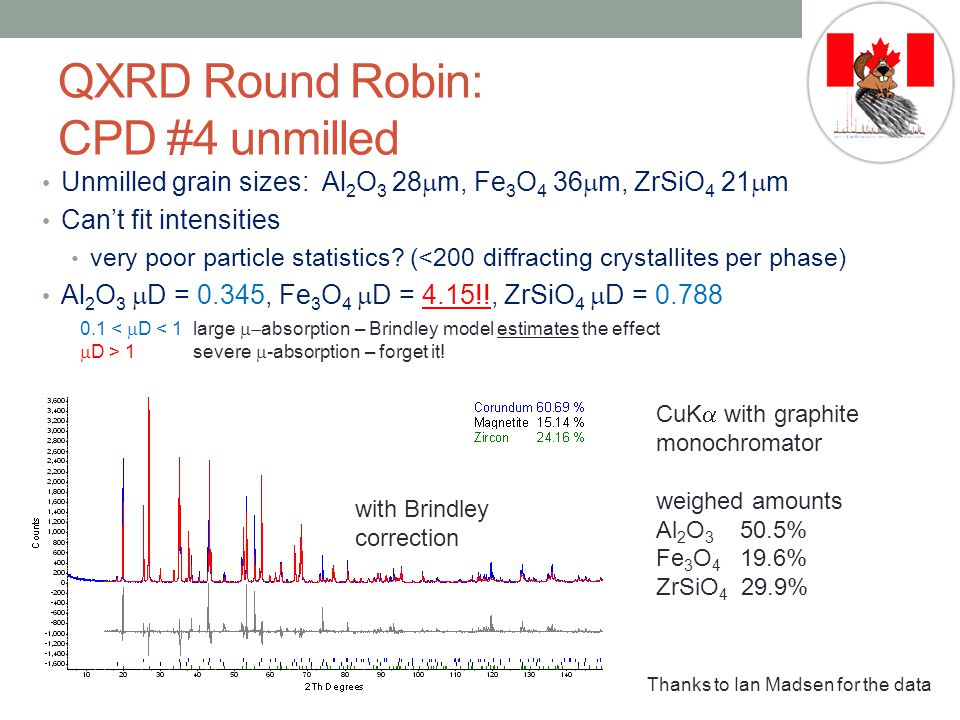 without Brindley correction QXRD Round Robin: CPD #4 unmilled Unmilled grain sizes: Al 2 O 3 28  m, Fe 3 O 4 36  m, ZrSiO 4 21  m Can't fit intensities very poor particle statistics.