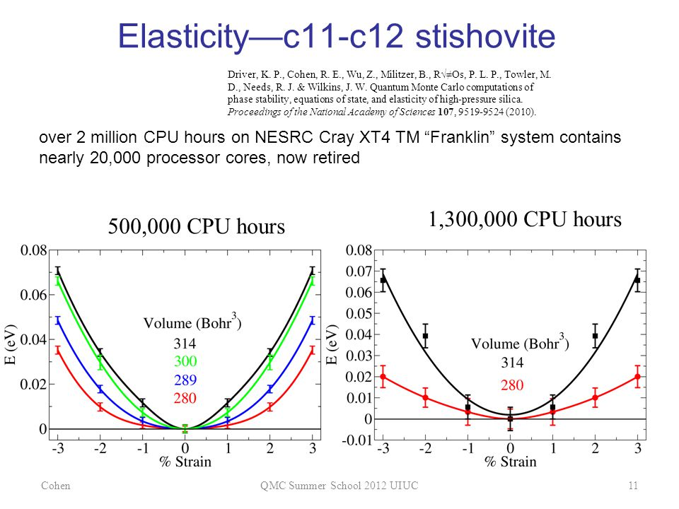 Elasticity—c11-c12 stishovite over 2 million CPU hours on NESRC Cray XT4 TM Franklin system contains nearly 20,000 processor cores, now retired CohenQMC Summer School 2012 UIUC11 500,000 CPU hours 1,300,000 CPU hours Driver, K.
