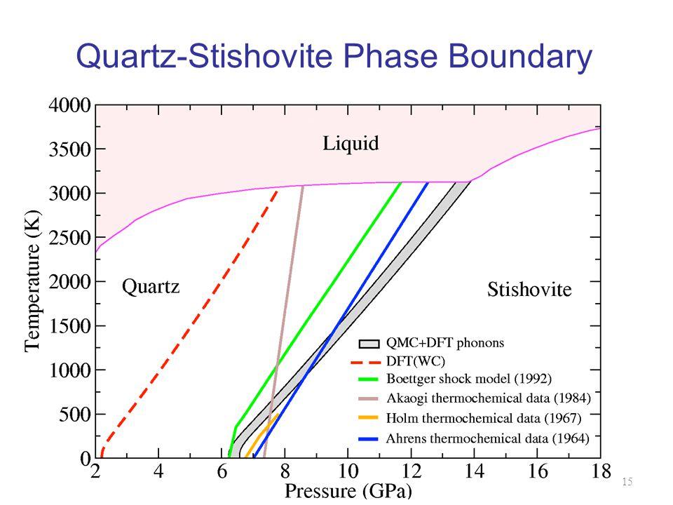 Quartz-Stishovite Phase Boundary CohenQMC Summer School 2012 UIUC15