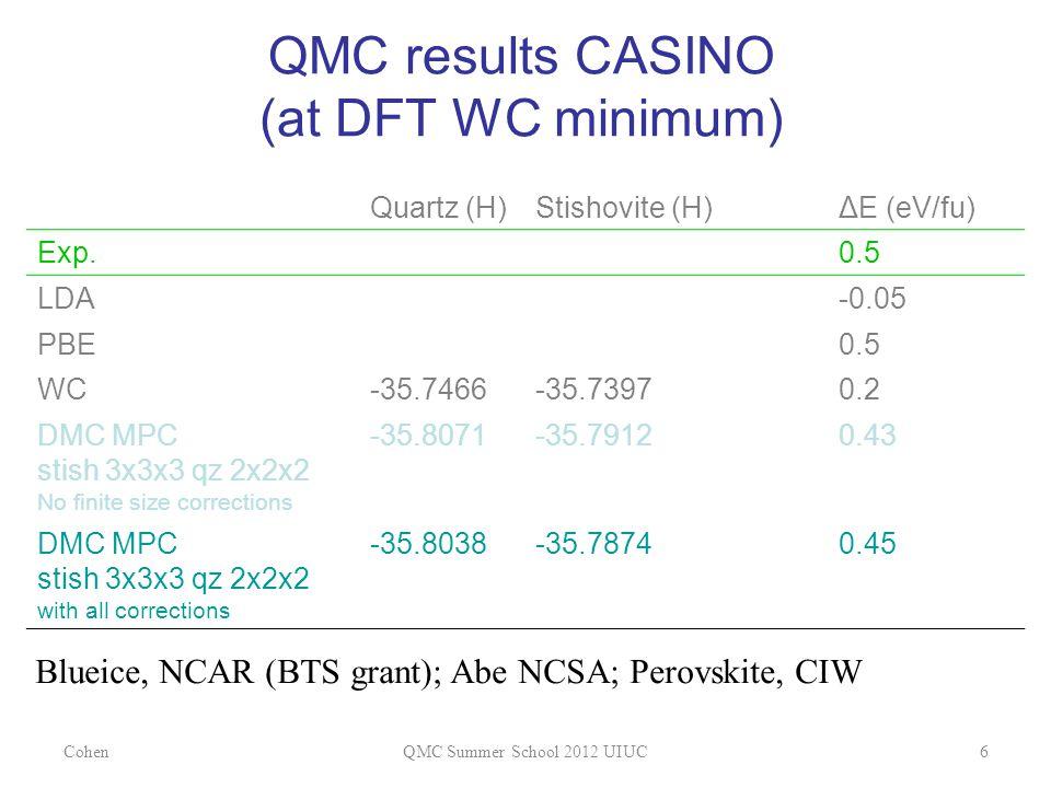 QMC results CASINO (at DFT WC minimum) CohenQMC Summer School 2012 UIUC6 Quartz (H)Stishovite (H)ΔE (eV/fu) Exp.0.5 LDA-0.05 PBE0.5 WC-35.7466-35.7397