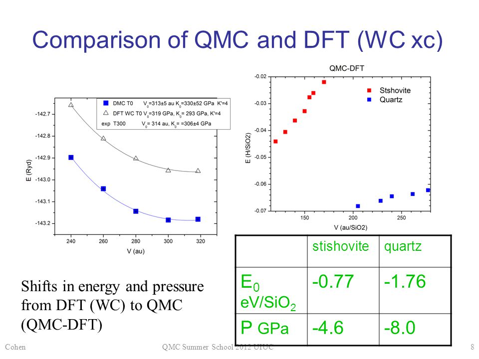 Comparison of QMC and DFT (WC xc) Cohen8QMC Summer School 2012 UIUC stishovitequartz E 0 eV/SiO 2 -0.77-1.76 P GPa -4.6-8.0 Shifts in energy and pressure from DFT (WC) to QMC (QMC-DFT)