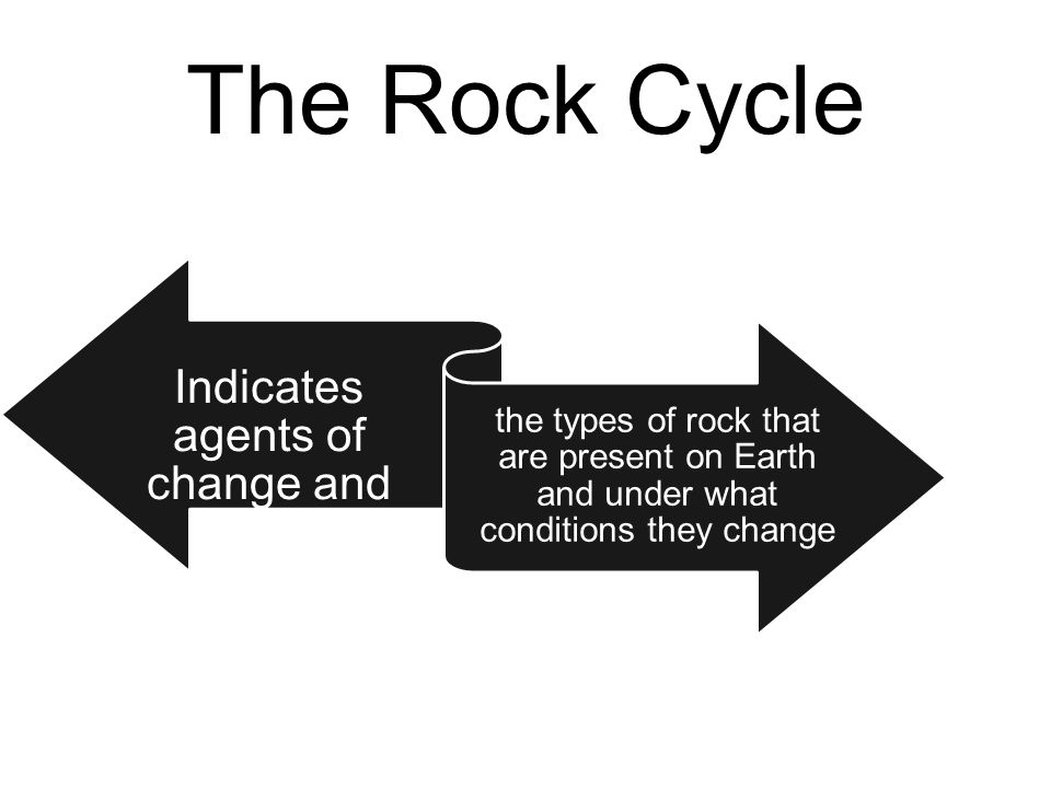 The Rock Cycle Indicates agents of change and the types of rock that are present on Earth and under what conditions they change