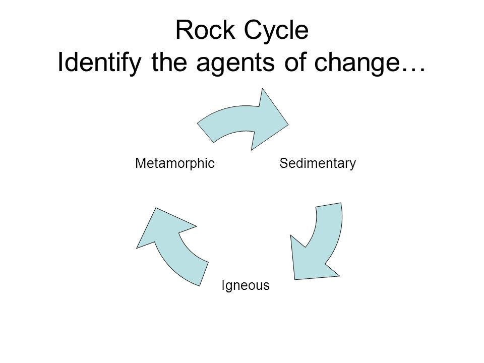 Rock Cycle Identify the agents of change… Sedimentary Igneous Metamorphic