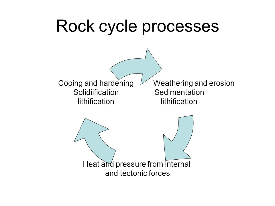 Litho- prefix meaning stone or rock Lithification Igneous Cooling Solidification rapid Cooling Solidification slow Sedimentation & Deposition Cementation of sediments
