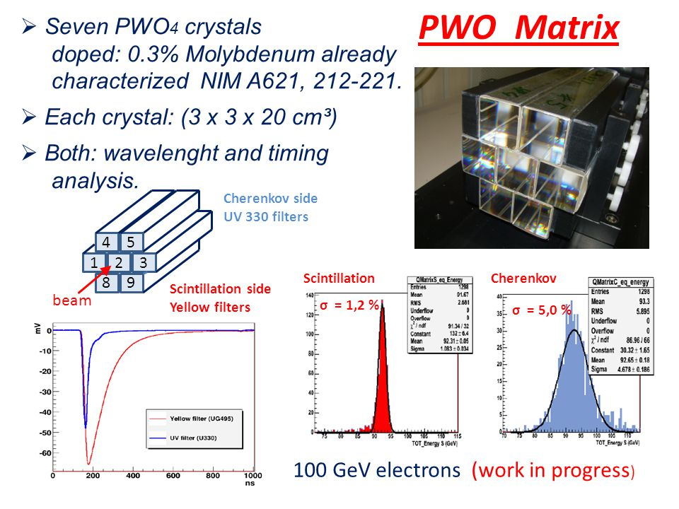  Seven PWO 4 crystals doped: 0.3% Molybdenum already characterized NIM A621, 212-221.
