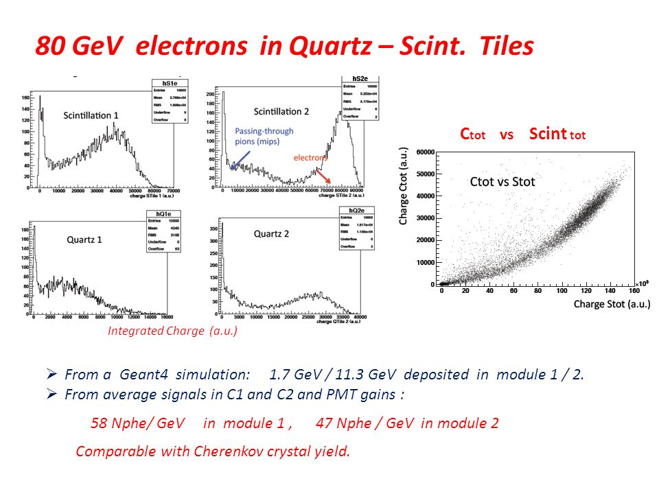 80 GeV electrons in Quartz – Scint.