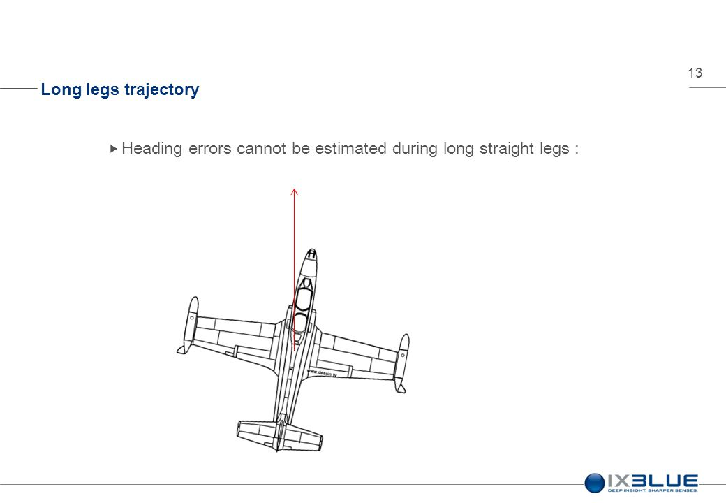 13 Long legs trajectory  Heading errors cannot be estimated during long straight legs :