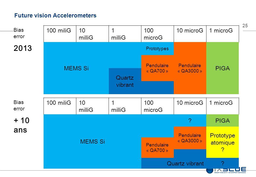 25 Future vision Accelerometers Bias error 100 miliG10 milliG 1 milliG 100 microG 10 microG1 microG 2013 MEMS Si Prototypes Pendulaire « QA3000 » PIGA Pendulaire « QA700 » Quartz vibrant Bias error 100 miliG10 milliG 1 milliG 100 microG 10 microG1 microG + 10 ans MEMS Si ?PIGA Pendulaire « QA3000 » Prototype atomique .