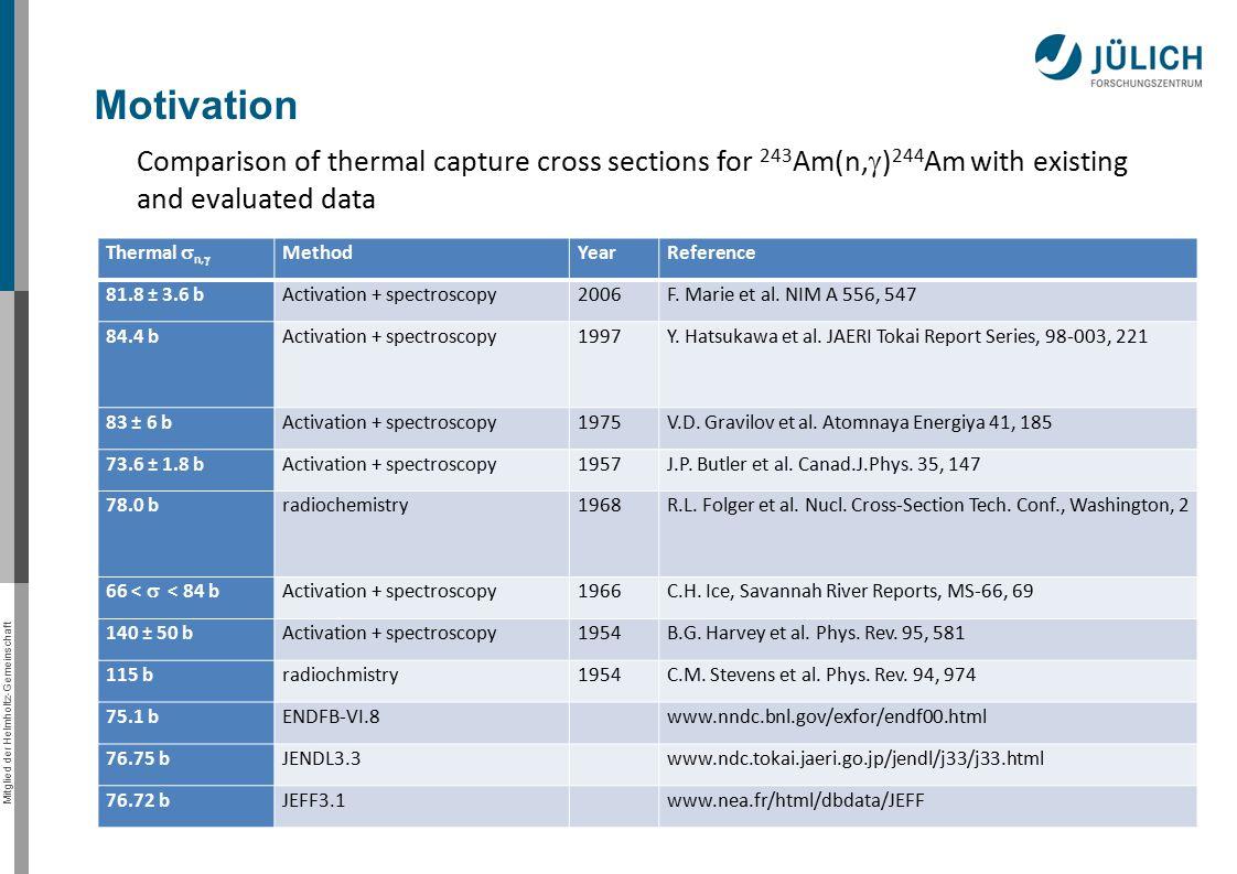 Mitglied der Helmholtz-Gemeinschaft Thermal  n,  MethodYearReference 81.8 ± 3.6 bActivation + spectroscopy2006F.