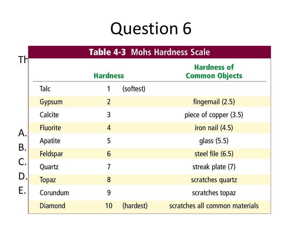 Question 6 The Moh's scale which gives each mineral a rating that ranges from 1-10 where a 10 can scratch all other #s is related to which mineral property.