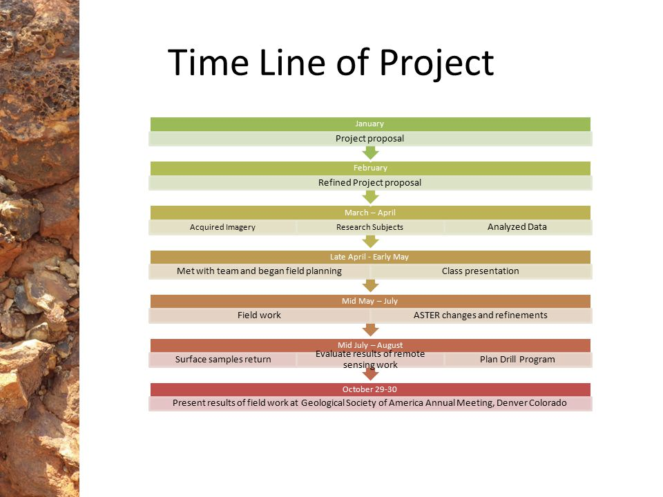 Time Line of Project October 29-30 Present results of field work at Geological Society of America Annual Meeting, Denver Colorado Mid July – August Su