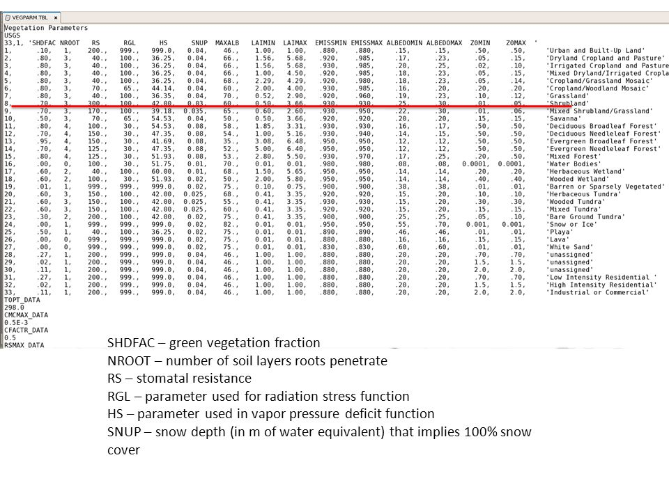 SHDFAC – green vegetation fraction NROOT – number of soil layers roots penetrate RS – stomatal resistance RGL – parameter used for radiation stress fu