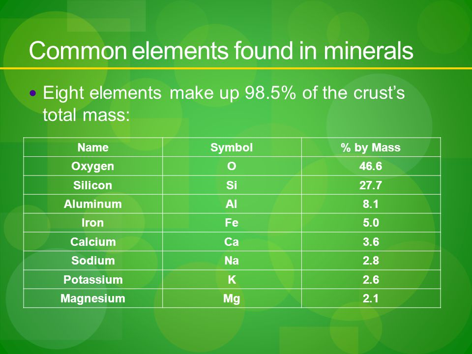 Common elements found in minerals Eight elements make up 98.5% of the crust's total mass: NameSymbol% by Mass OxygenO46.6 SiliconSi27.7 AluminumAl8.1 IronFe5.0 CalciumCa3.6 SodiumNa2.8 PotassiumK2.6 MagnesiumMg2.1
