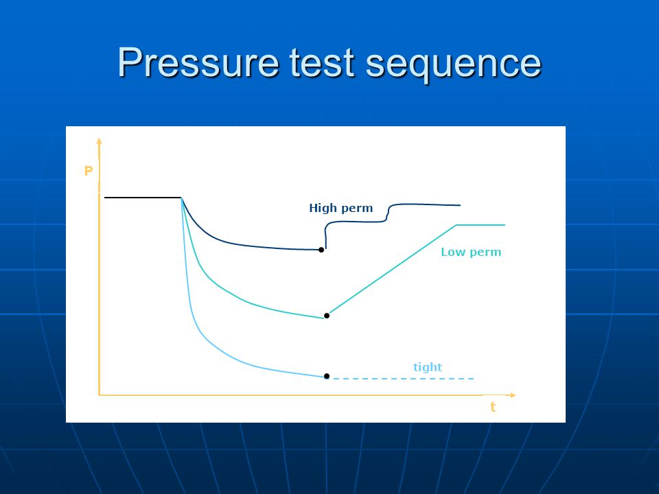 Pressure test sequence P t tight Low perm High perm