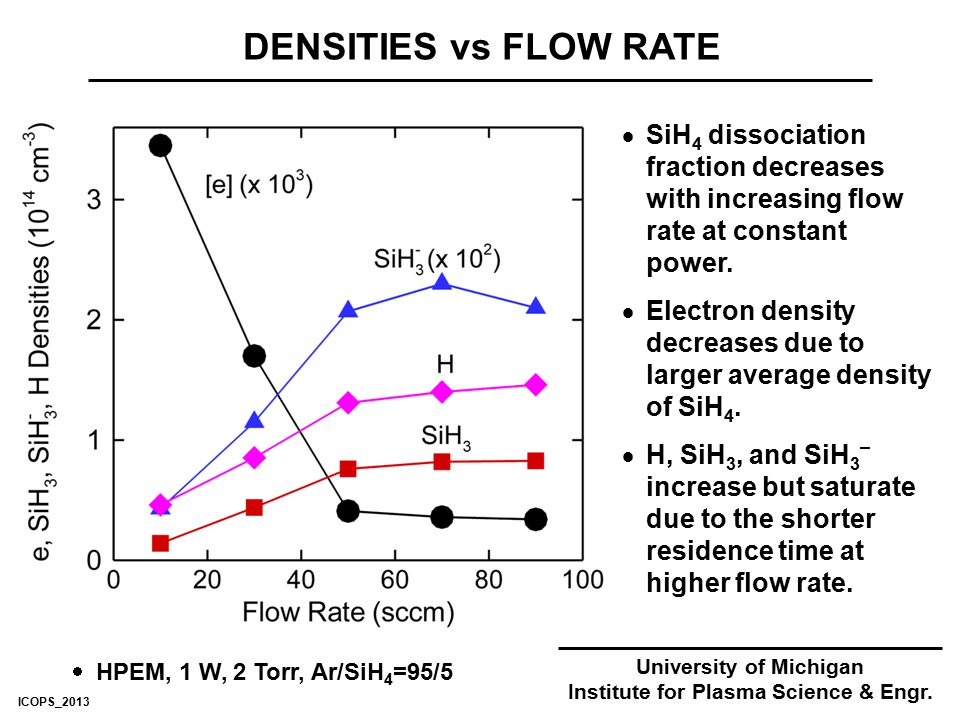 DENSITIES vs FLOW RATE University of Michigan Institute for Plasma Science & Engr.