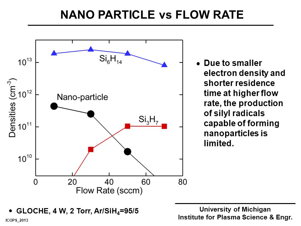 NANO PARTICLE vs FLOW RATE University of Michigan Institute for Plasma Science & Engr.