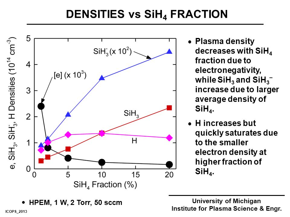 DENSITIES vs SiH 4 FRACTION University of Michigan Institute for Plasma Science & Engr.