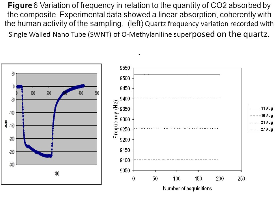 Figure 6 Variation of frequency in relation to the quantity of CO2 absorbed by the composite.