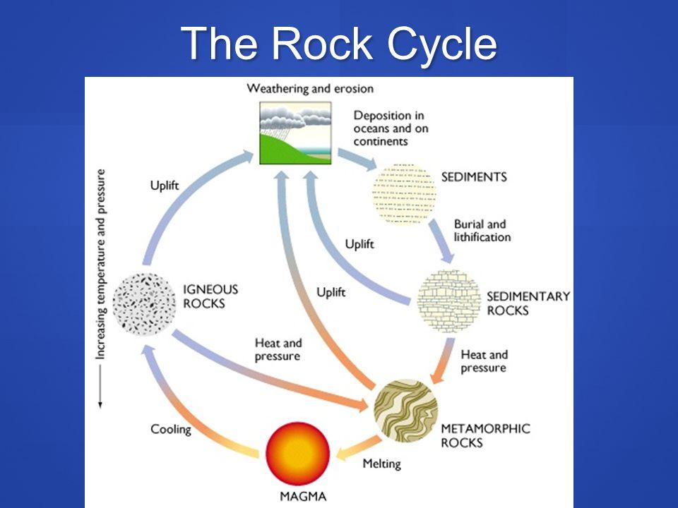 Major Sediment/ Sedimentary Rock Types Clastics Clastics Particles of preexisting rock Particles of preexisting rock Chemical and biochemical Chemical and biochemical Precipitated from solution Precipitated from solution