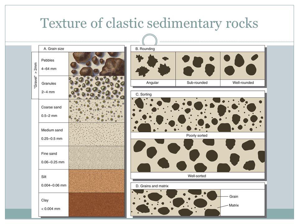 Texture of clastic sedimentary rocks