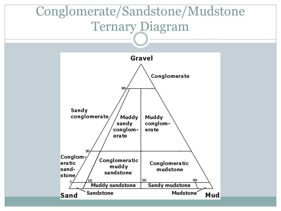 Conglomerate/Sandstone/Mudstone Ternary Diagram