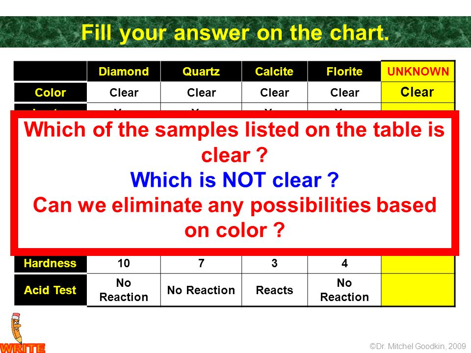 Fill your answer on the chart. ©Dr. Mitchel Goodkin, 2009 DiamondQuartzCalciteFloriteUNKNOWN ColorClear LusterYes Cleavage Fracture Cleavage Conchoidi