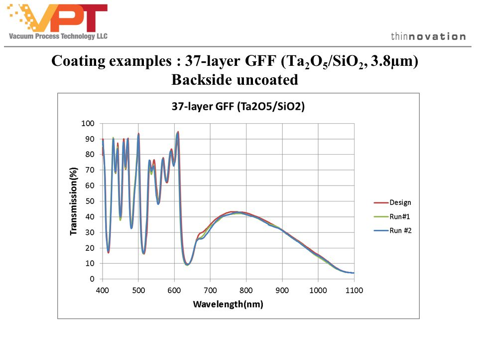 Coating examples : 37-layer GFF (Ta 2 O 5 /SiO 2, 3.8µm) Backside uncoated