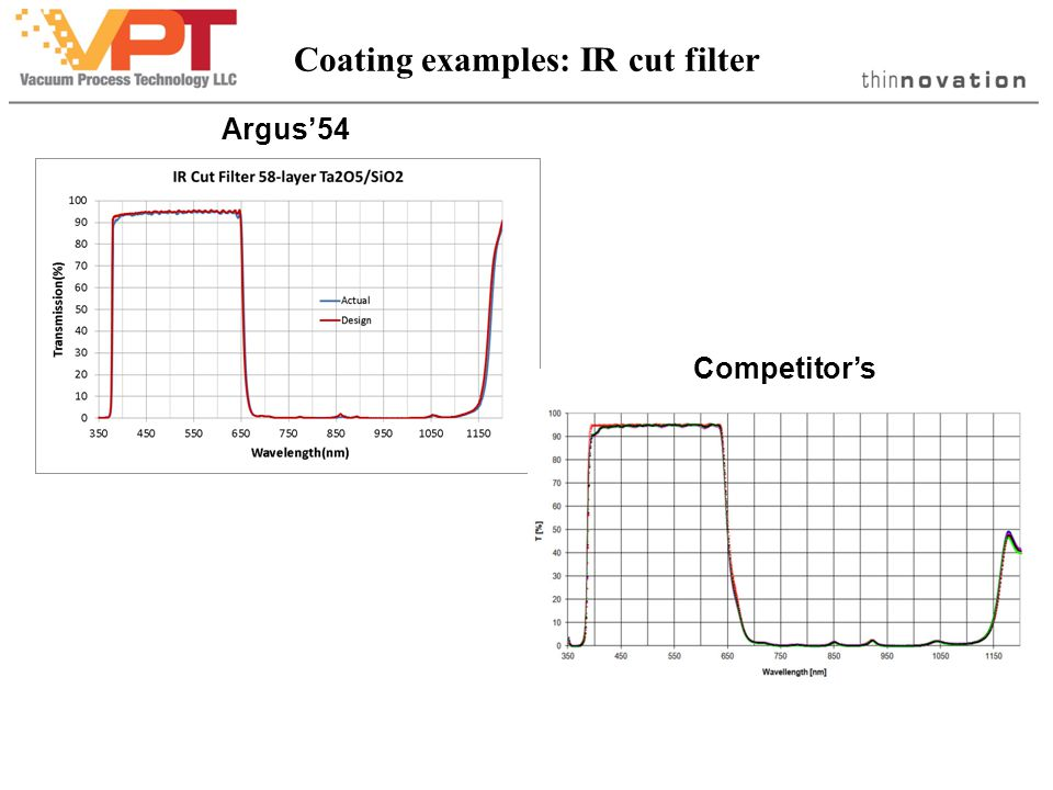 Coating examples: IR cut filter Argus'54 Competitor's