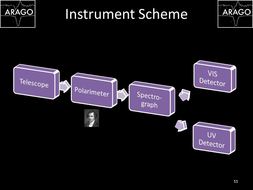 Instrument Scheme 11