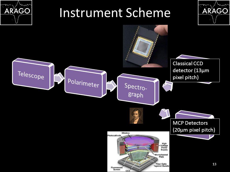 Instrument Scheme 13 Classical CCD detector (13µm pixel pitch) MCP Detectors (20µm pixel pitch)