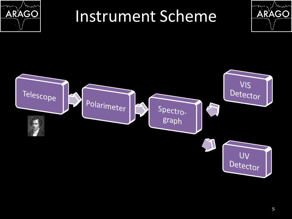 Instrument Scheme 5