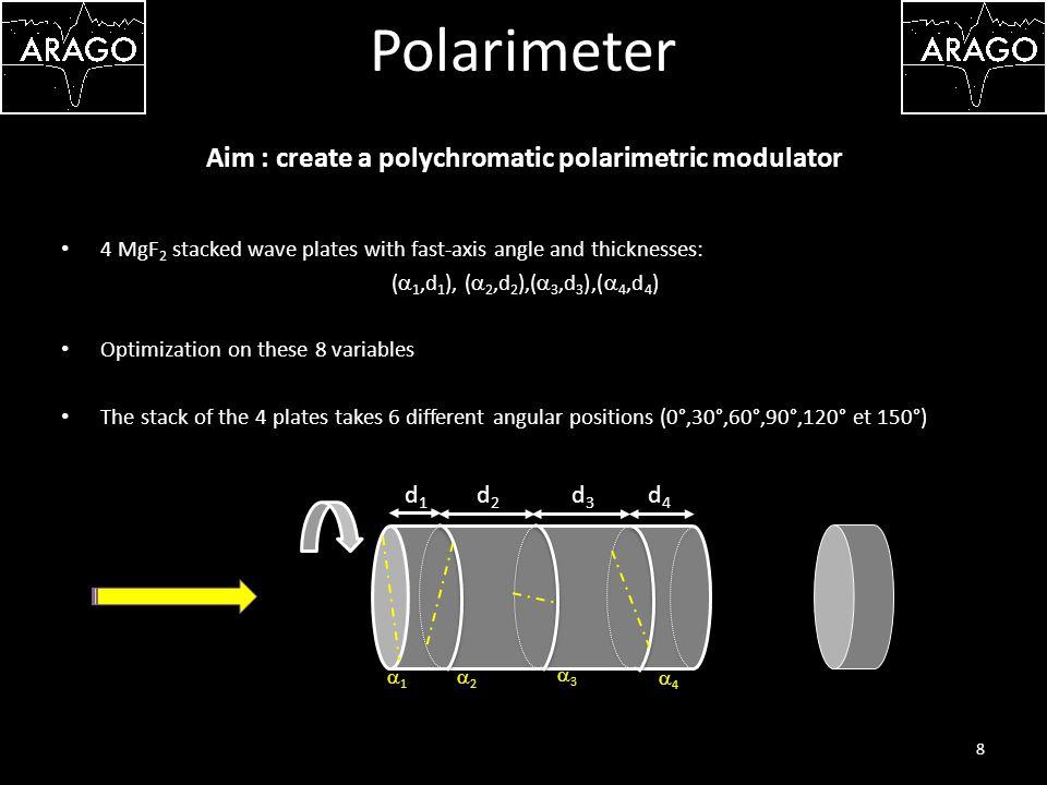 Polarimeter 9 Aim : create a polychromatic polarimetric modulator * Optimum modulation and demodulation matrices for solar polarimetry, JC del Toro Inista and Collados (2000)