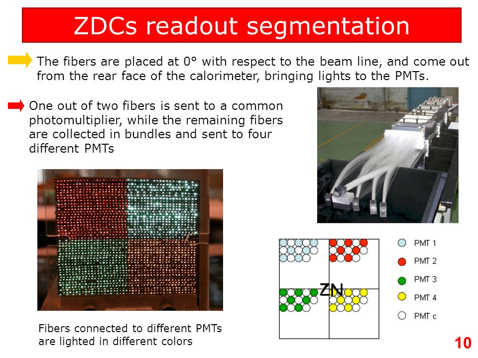 11 ZDCs installation in the LHC tunnel