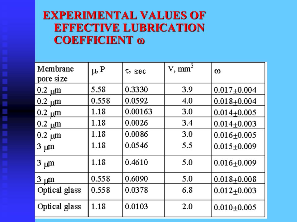 EXPERIMENTAL VALUES OF EFFECTIVE LUBRICATION COEFFICIENT 