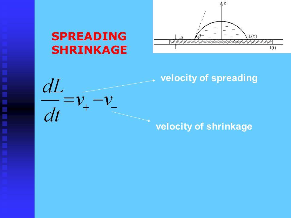 SPREADING SHRINKAGE velocity of spreading velocity of shrinkage