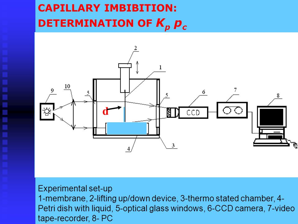 CAPILLARY IMBIBITION: DETERMINATION OF K p p c Experimental set-up 1-membrane, 2-lifting up/down device, 3-thermo stated chamber, 4- Petri dish with l