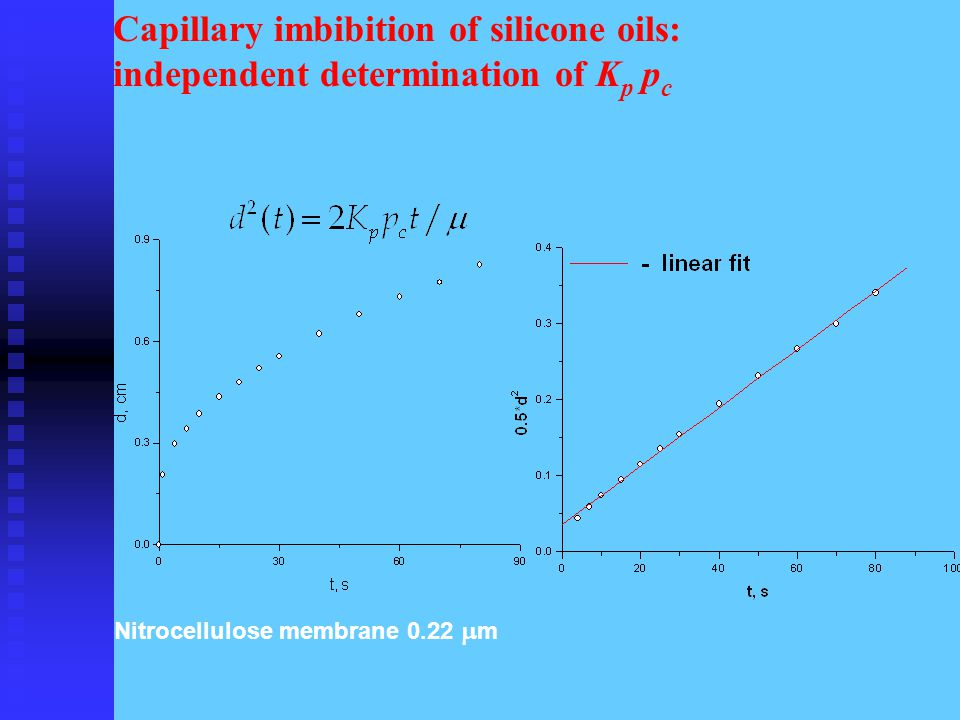 Capillary imbibition of silicone oils: independent determination of K p p c Nitrocellulose membrane 0.22  m